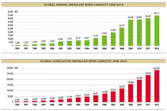 Til tross for den økonomiske krisen vokser vindkraften bare mer og mer for hvert år som går.