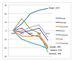 Grafen viser utviklingen i CO2-utslipp for Norge og et knippe av våre naboland.