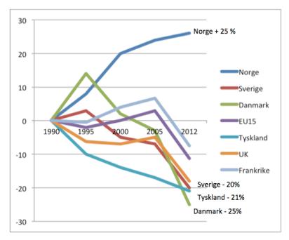 Grafen viser utviklingen i CO2-utslipp for Norge og våre naboland.