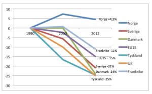 Grafen viser utviklingen i de totale klimagassutslippene for et knippe europeiske land.