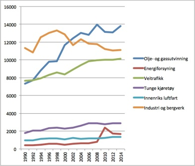 Grafen viser norske CO2-utslipp per år, fordelt på de viktigste sektorene. De siste tallene for innenriks luftfart og tungtransport er fra 2013.